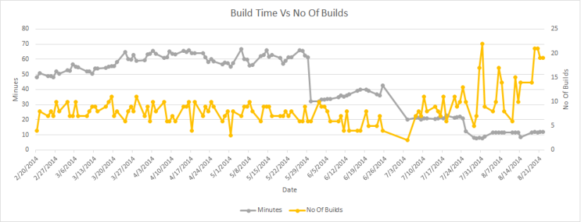 Build Time Vs No Of Builds