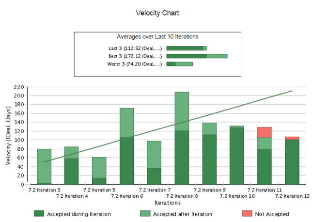 Velocity-Updated